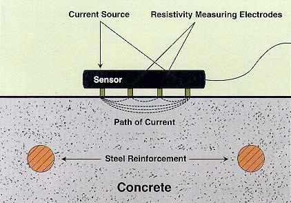 RT-4000混凝土电阻率测试仪(产地:韩国)