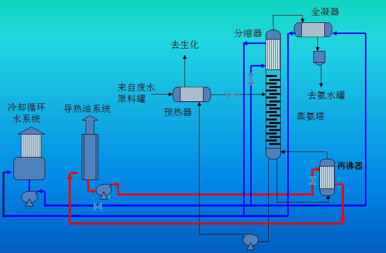 近年来,随着一大批负压蒸馏技术,如煤焦油负压蒸馏、富油负压脱苯、工业萘负压蒸馏在焦化行业内部的研发和推广,加深了行业内对负压过程的节能、环保特性有了更加清晰的认识,也促成了负压蒸氨的工艺的诞生。2010年,济南冶金公司、清华大学和济钢焦化厂合作在经过Æ300mm的实验塔的成功实验运行的基础上,济南冶金公司、清华大学和济钢焦化厂合作将Æ1600mm的导热油蒸氨塔改为负压蒸氨塔,并一次开车成功。负压蒸氨的优势非常明显:与常压相比较,负压精馏可提高氨-水体系相对挥发度,使氨水分离效果改善