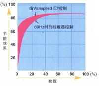 安川E7B變頻器