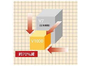 安川V1000變頻器