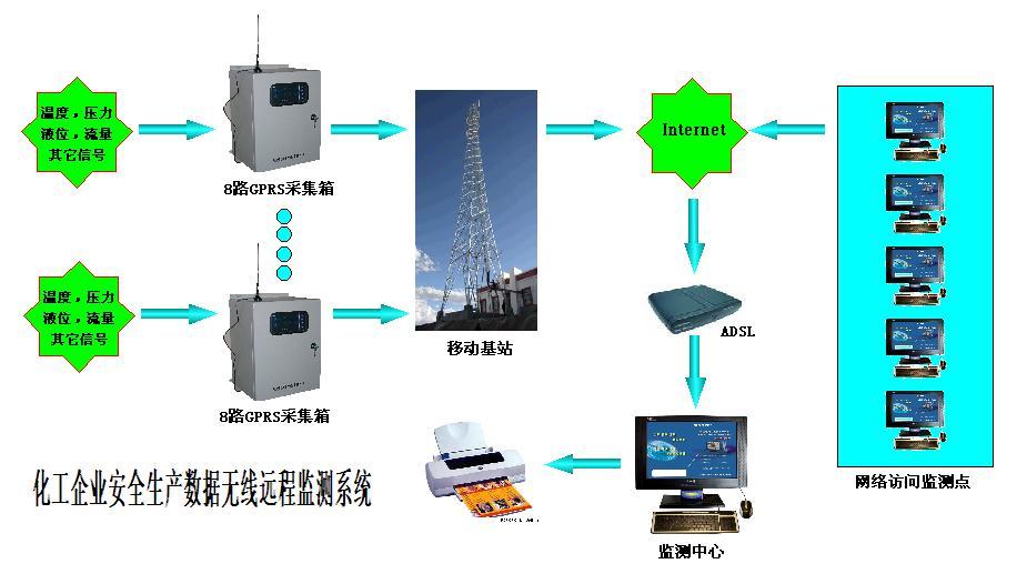 GPRS遠程數據采集箱