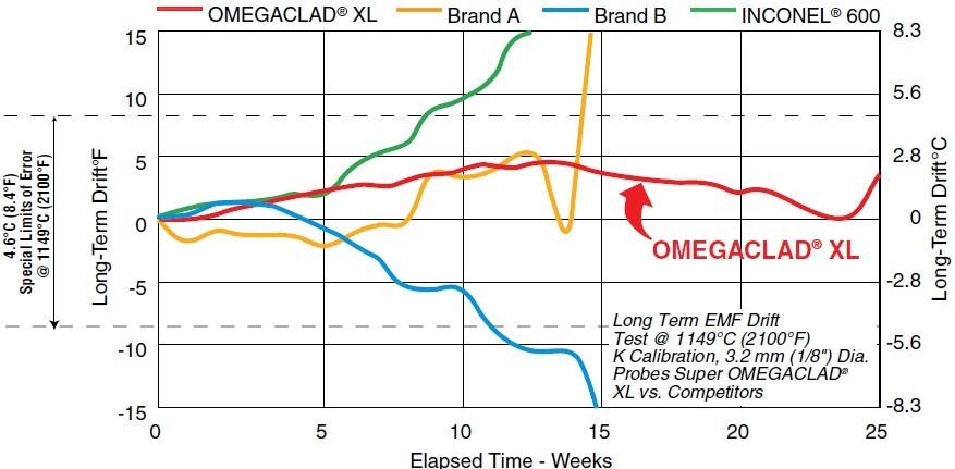 美国omega XL高温热电偶铠装丝稳定性