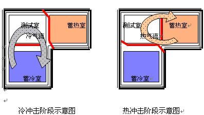 北京蓄温式冷热冲击试验机