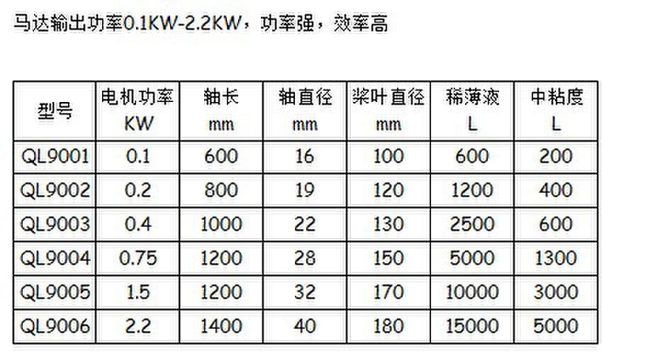 立式化工攪拌機參數表