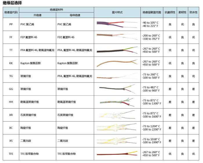 美国omega K型热电偶线 绝缘层选择