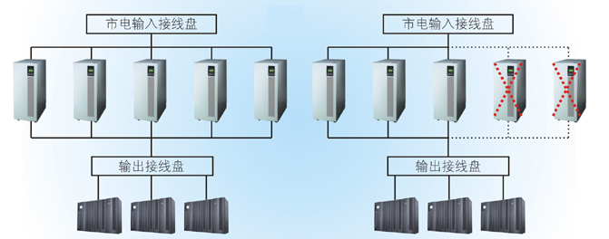 山特3C3系列UPS电源3C3 20k~80k