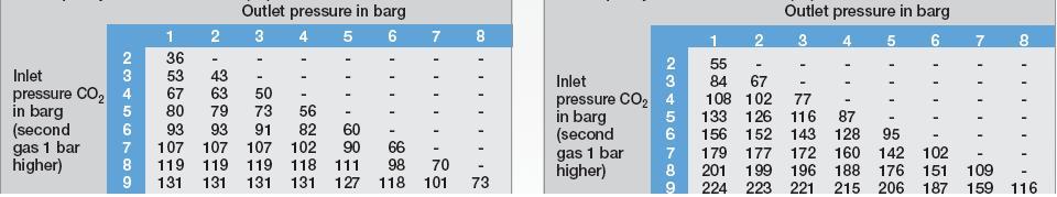 气体混合器