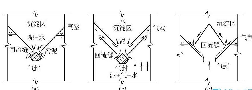 三项分离器结构及原理:     三项分离器的结构为分离沉降室和油