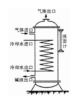 气液分离器(图) 气液分离器内部结构