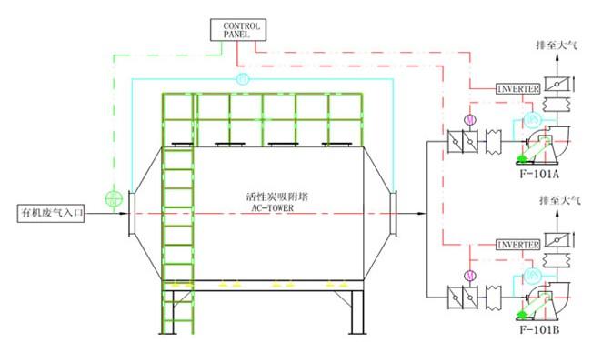 活性炭吸附塔-工艺流程