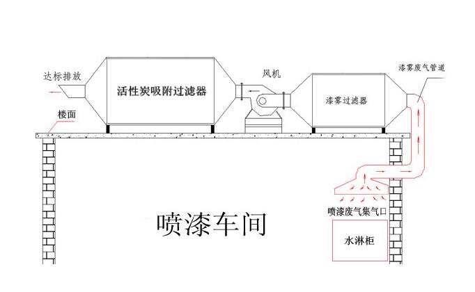 担载设备设计图