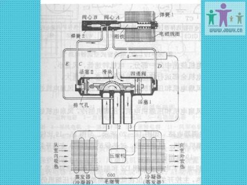 > 四通换向阀的结构与工作原理图片