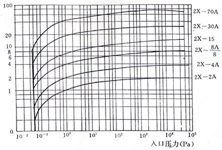 2X型雙級旋片式系列真空泵