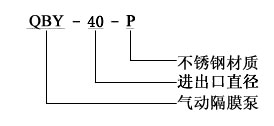 不銹鋼氣動隔膜泵