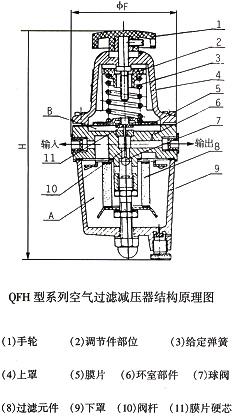 QFH空气过滤减压器结构图