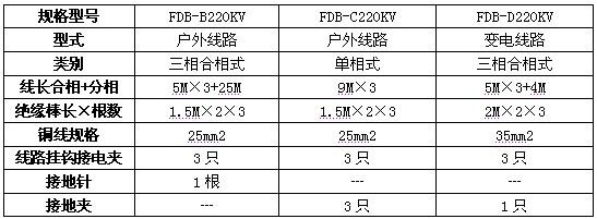 FDB-B/C/D220KV接地线