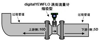 缩径型digitalYEWFLO解决方案
