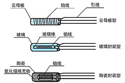 热电阻元件的种类