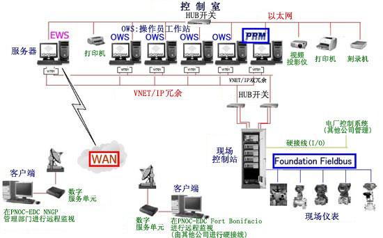 首页 技术文章  系统设计图 控制系统: centum cs3000 & prm i/o总数