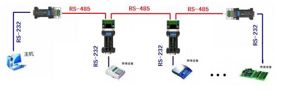 rs-232/rs-485中继转换器485a2