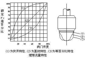 精小型电子式电动单座(套筒)调节阀
