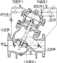 电控液动遥控阀