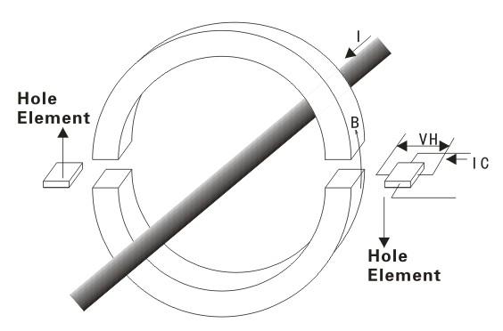 钳形电流表原理使用方法技巧 一般普通型电流表检测线路时,需断开线路介入仪表测试,这对正在运行并且不能断开线路的设备来说是没有可行性的。因此,钳形电流表测研发就差了必不可少的针对性电流表。它可以直接夹住通路测试线路电流、漏电流等 钳形电流表原理及结构: 钳形电流表采用分割式铁芯和霍尔元件(hole element)组合,当被测电流I通过传感器时,霍尔元件感应输出一个霍尔电压VH,可以通过检测霍尔电压VH,来计算被测试电流I,霍尔电压VH比例于被测试电流I,而通过铁芯心的导线就成为电流互感器的一次线圈,而线路