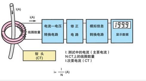 交直流钳形电流表的测量原理