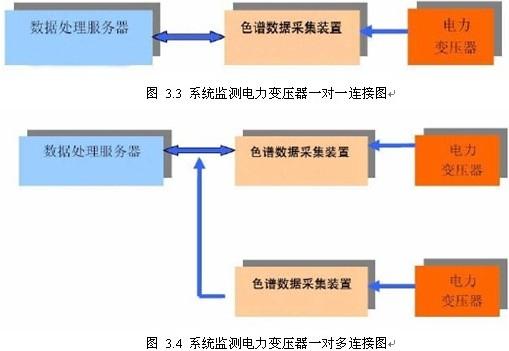 LYGCXT5000变压器油色谱在线监测系统工作时,先利用油样采集单元进行油路循环,处理连接管道的死油,再进行油样定量;油气分离单元快速分离油中溶解气体输送到六通阀的定量管内并自动进样;在载气推动下,样气经过色谱柱分离,顺序进入气体检测器;数据采集单元完成 AD数据的转换和采集,嵌入式处理单元对采集到的数据进行存储、计算和分析,并通过 RS485接口将数据上传至数据处理服务器(安装在主控室),最后由监测与预警软件进行数据处理和故障分析。如图 2.