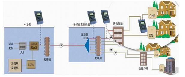 GT-7E PON光功率计