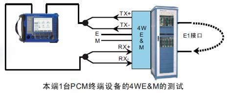 PCM话lu特性分xi仪
