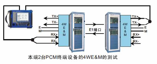 PCM话路特性分析仪