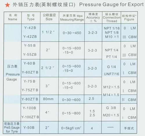 英制螺纹接口压力表 y-42b