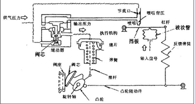 VPR气动阀门定位器工作原理,霍尼韦尔气动阀门定位器