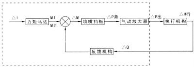 EP7000系列电气动阀门定位器