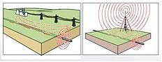 大功率管线定位仪RD4000