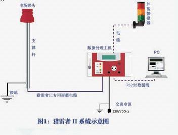 雷电预警系统
