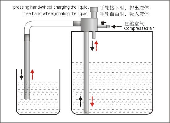 排液泵,气动排液泵