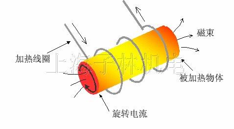 高频加热机,高频感应加热,高频加热原理,高频加热,高频电源 DL 25KW