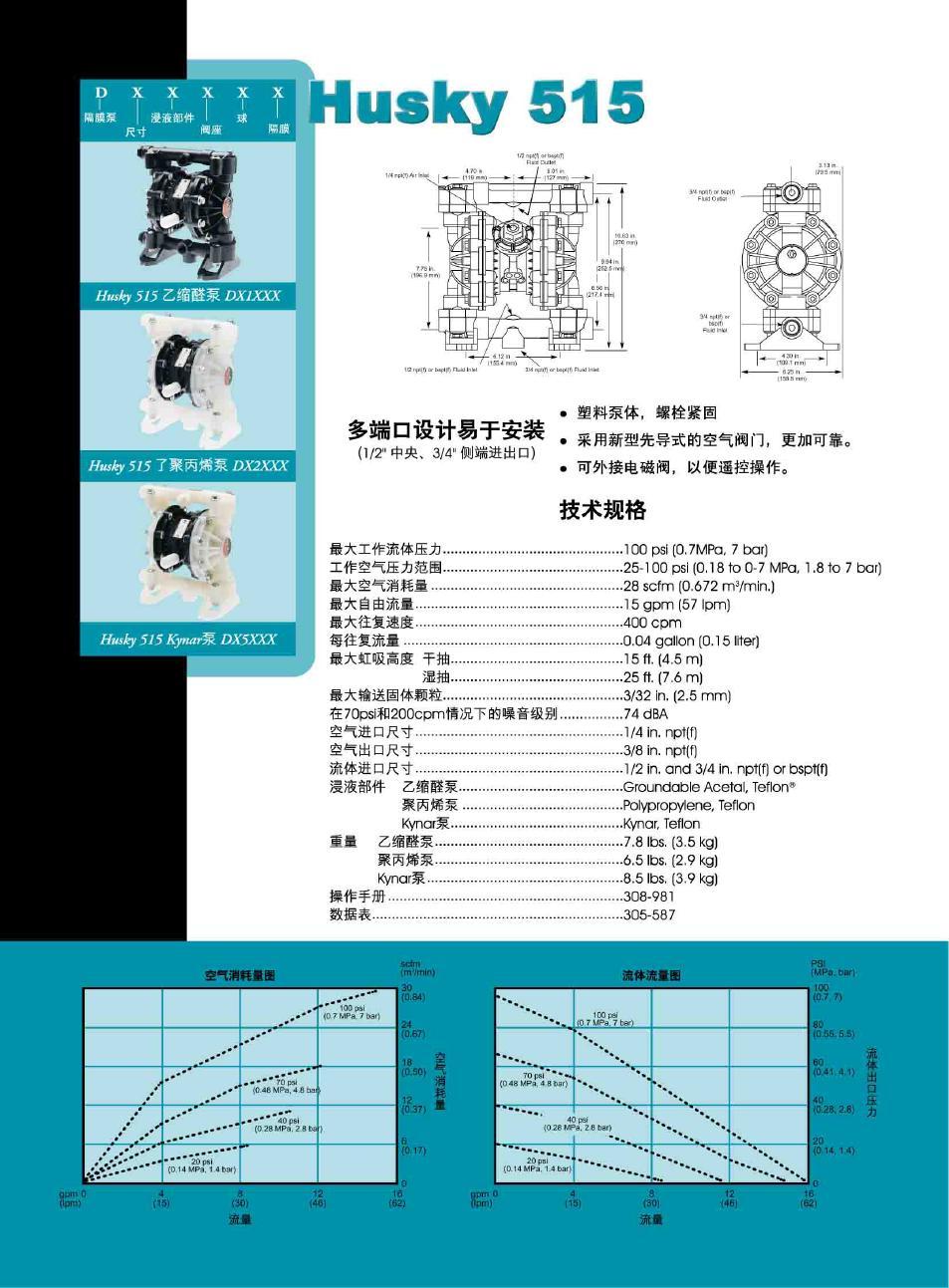 美国GRACO(固瑞克)HUSKY515塑料泵系列