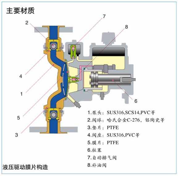 AX系列计量泵