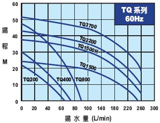 电子稳压加压泵|TQ系列