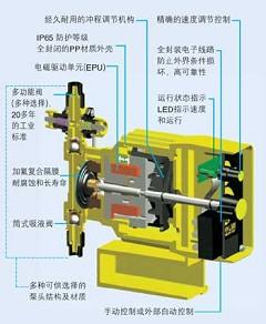 LMI电磁驱动隔膜计量泵