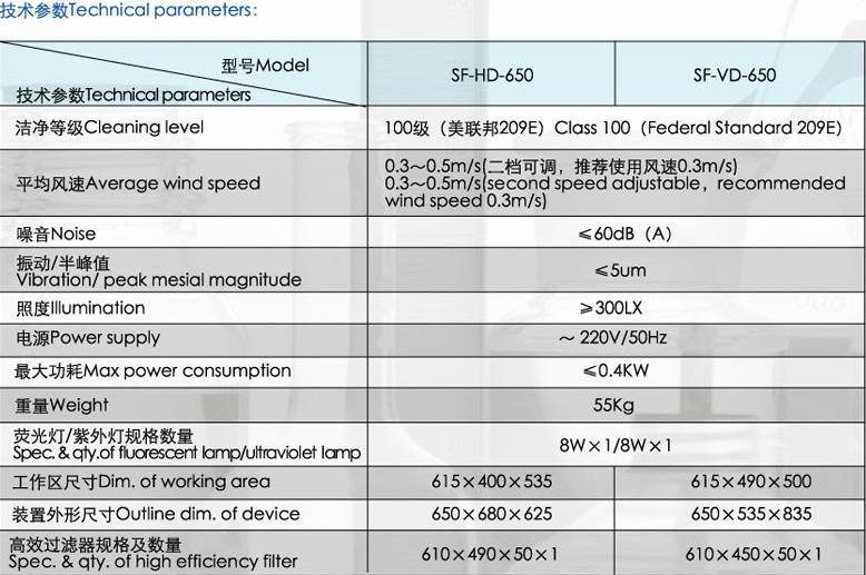 桌上型垂直流工作台SF-HD-650