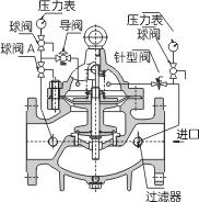 DN50可以稳压阀_易展仪表v仪表网哪里刹车片减压图纸查图片