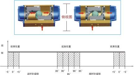 DA/SR系列气动执行器