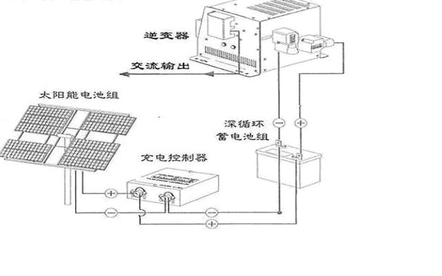 500WP家用/办公太阳能供电系统方案