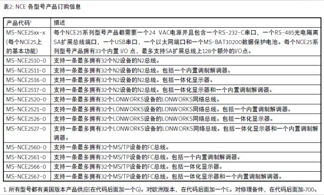 江森自控nce网络控制引擎 nce