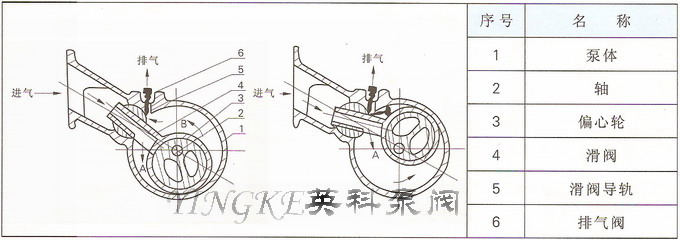 h-150滑阀式真空泵工作原理