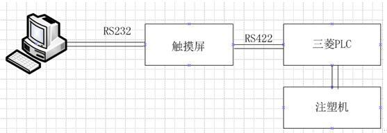 改方案为:用触摸屏跟PLC连接通过422,协议采用 MIT FXNOPROTOCOL PC机跟触摸屏通过232,采用MODBUS协议进行连接。以达到监控触摸屏的状态。或通过透过触摸屏PC机直接更改PLC里面的设置。使得控制更加方便。 三、触摸屏功能介绍 上图可以看出:触摸屏可以对输送时间、上顶时间、拉伸起点等进行精确设置。